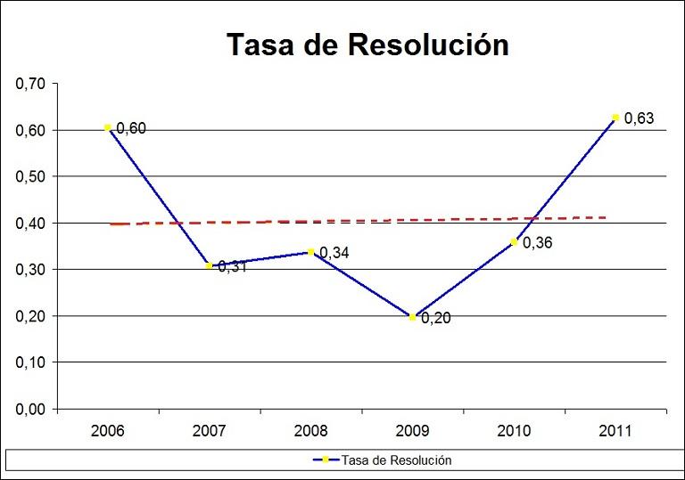 COMPARATIVO ENTRE SENTENCIAS DEFINITIVAS E INTERLOCUTORIAS