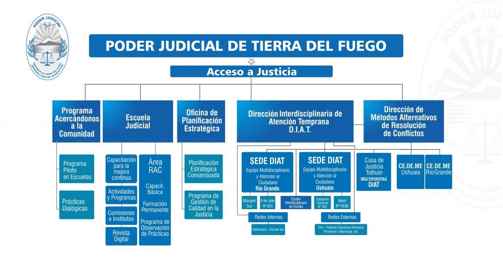 Organigrama Acceso a Justicia 2018
