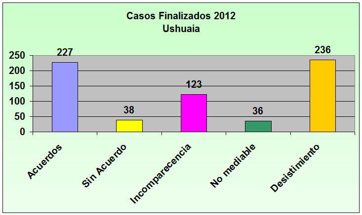 Casos 6